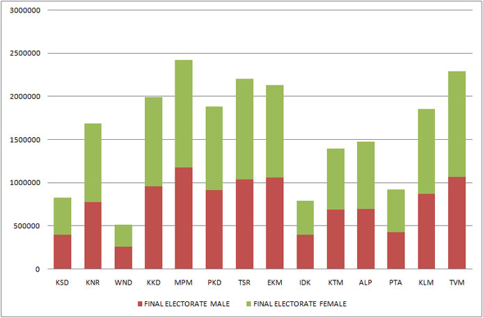 Graphical representation of electorate in 2010