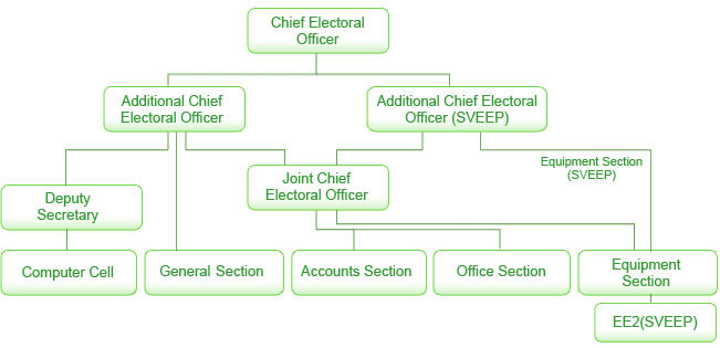 This is a chart showing various levels of designations in electrol office.The first level consist of chief electrol officer.The second level contains Additional chief electrol officer and additional chief electrol officer SVEEP.In the third level there is a deputy secretary and a join chief electral officer.In the fourth and final level there are computer cell,general section,Accounts section,office section,Equipment section and under the equipment section there is a EE2 SVEEP