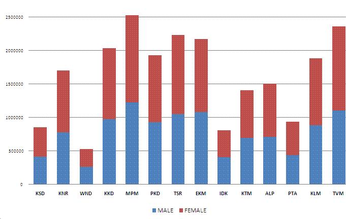Graphical representation of electorate in 2011