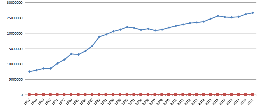 Graphical representation of electorate over years